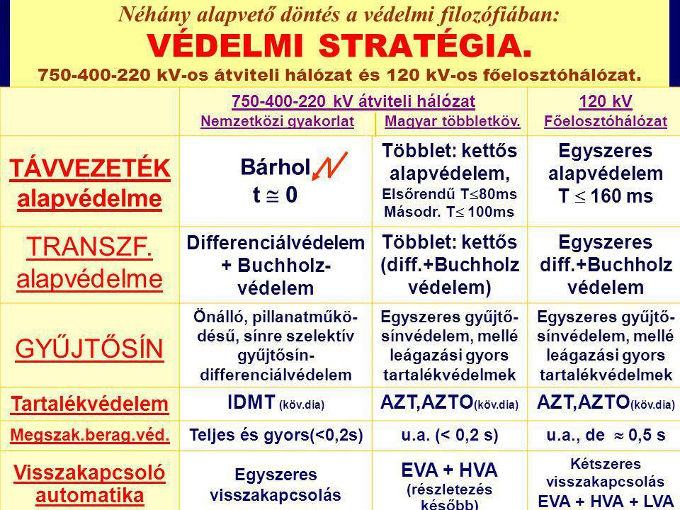 Néhány alapvető döntés a védelmi filozófiában: VÉDELMI STRATÉGIA. 750-400-220 kV-os átviteli hálózat és 120 kV-os főelosztóhálózat. 750-400-220 kV átv