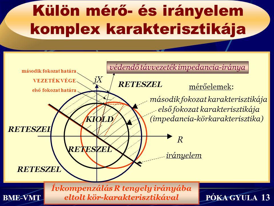 Külön mérő- és irányelem komplex karakterisztikája BME-VMT PÓKA GYULA 13 Ívkompenzálás R tengely irányába eltolt kör-karakterisztikával jX RETESZEL má