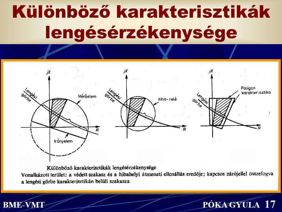 Különböző karakterisztikák lengésérzékenysége.... BME-VMT PÓKA GYULA 17