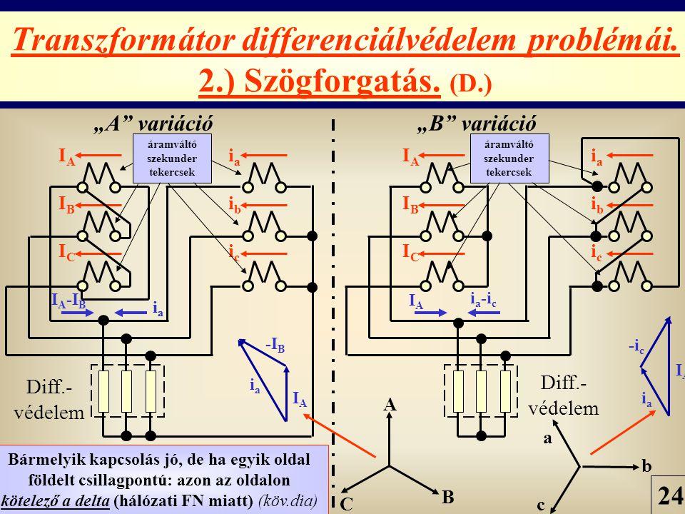 PÓKA GYULA 24 BME-VMT Transzformátor differenciálvédelem problémái. 2.) Szögforgatás. (D.) IAIBICIAIBIC IAIBICIAIBIC iaibiciaibic iaibiciaibic Diff.-