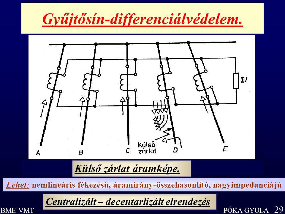 PÓKA GYULA 29 BME-VMT Gyűjtősín-differenciálvédelem. Külső zárlat áramképe. Lehet: nemlineáris fékezésű, áramirány-összehasonlító, nagyimpedanciájú Ce
