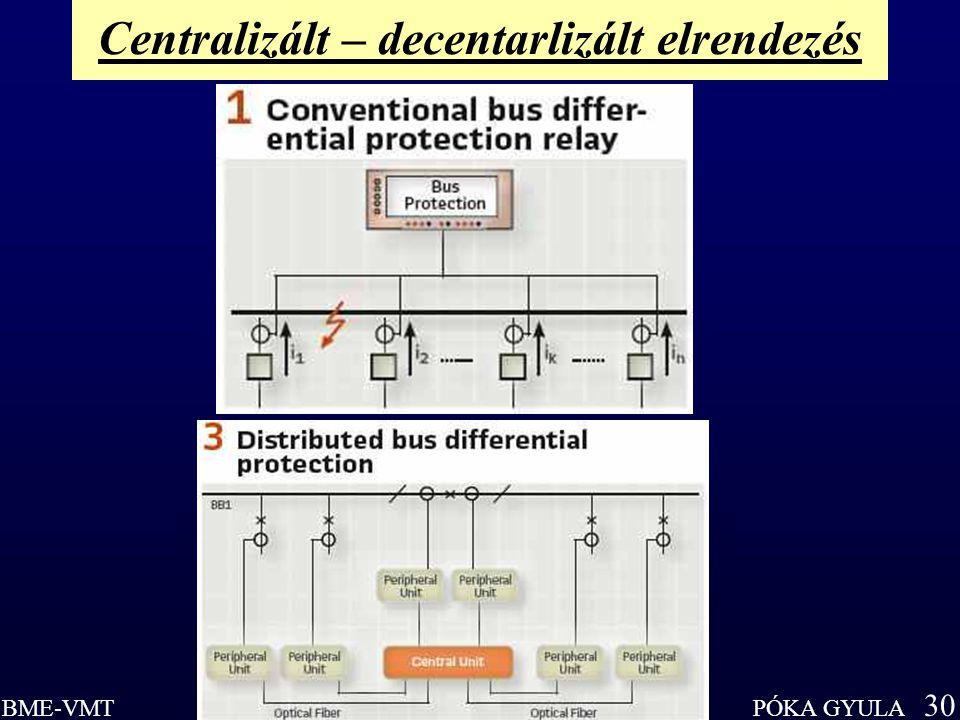 PÓKA GYULA 30 BME-VMT Centralizált – decentarlizált elrendezés