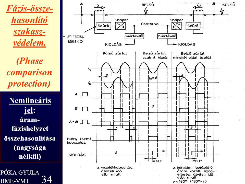 PÓKA GYULA 34 BME-VMT Fázis-össze- hasonlító szakasz- védelem. (Phase comparison protection) PÓKA GYULA 34 Nemlineáris jel: áram- fázishelyzet összeha