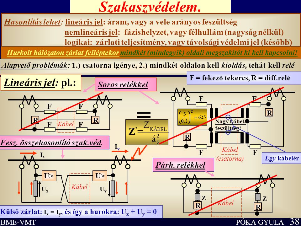 PÓKA GYULA 38 BME-VMT Szakaszvédelem. Hasonlítás lehet: lineáris jel: áram, vagy a vele arányos feszültség nemlineáris jel: fázishelyzet, vagy félhull