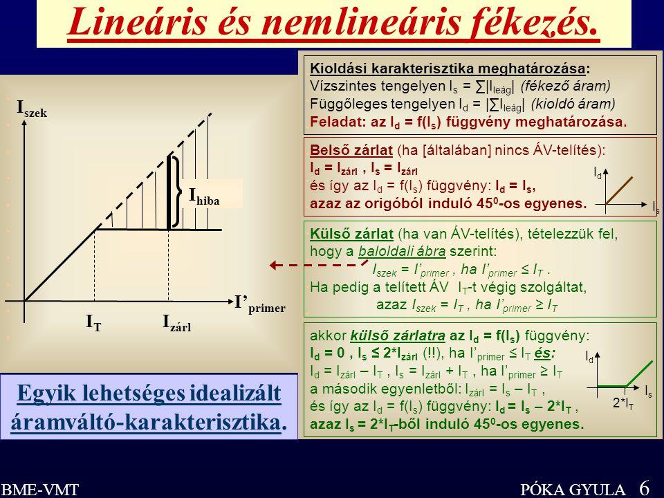 PÓKA GYULA 6 BME-VMT.................... I hiba I zárl I szek I' primer ITIT Egyik lehetséges idealizált áramváltó-karakterisztika. Lineáris és nemlin