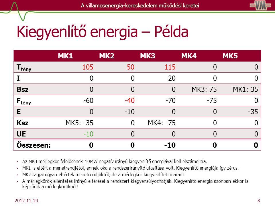 Kiegyenlítő energia – Példa MK1MK2MK3MK4MK5 T tény 1056011500 I002000 Bsz000MK3: 75MK1: 35 F tény -60-50-70-750 E0-1000-35 KszMK5: -350MK4: -7500 UE-100000 Összesen:00-1000 Az MK3 mérlegkör felelősének 10MW negatív irányú kiegyenlítő energiával kell elszámolnia.