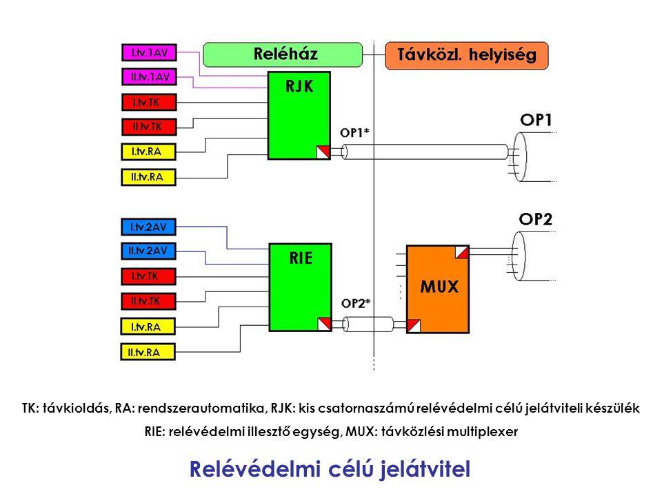 TK: távkioldás, RA: rendszerautomatika, RJK: kis csatornaszámú relévédelmi célú jelátviteli készülék RIE: relévédelmi illesztő egység, MUX: távközlési