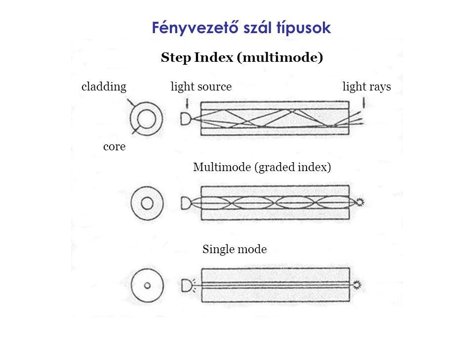 Fényvezető szál típusok Step Index (multimode) cladding core light sourcelight rays Multimode (graded index) Single mode
