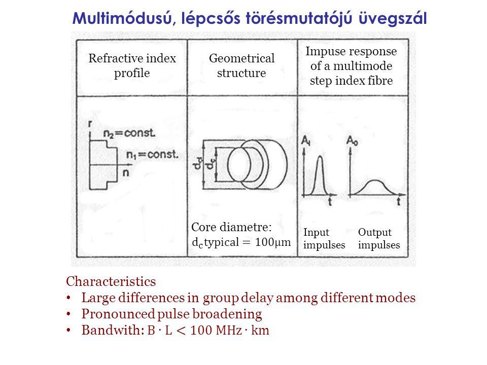 Multimódusú, lépcsős törésmutatójú üvegszál Refractive index profile Geometrical structure Impuse response of a multimode step index fibre Input impul