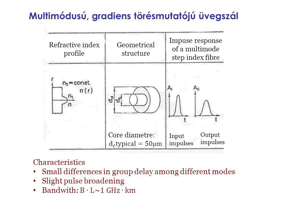 Multimódusú, gradiens törésmutatójú üvegszál Refractive index profile Geometrical structure Impuse response of a multimode step index fibre Input impu