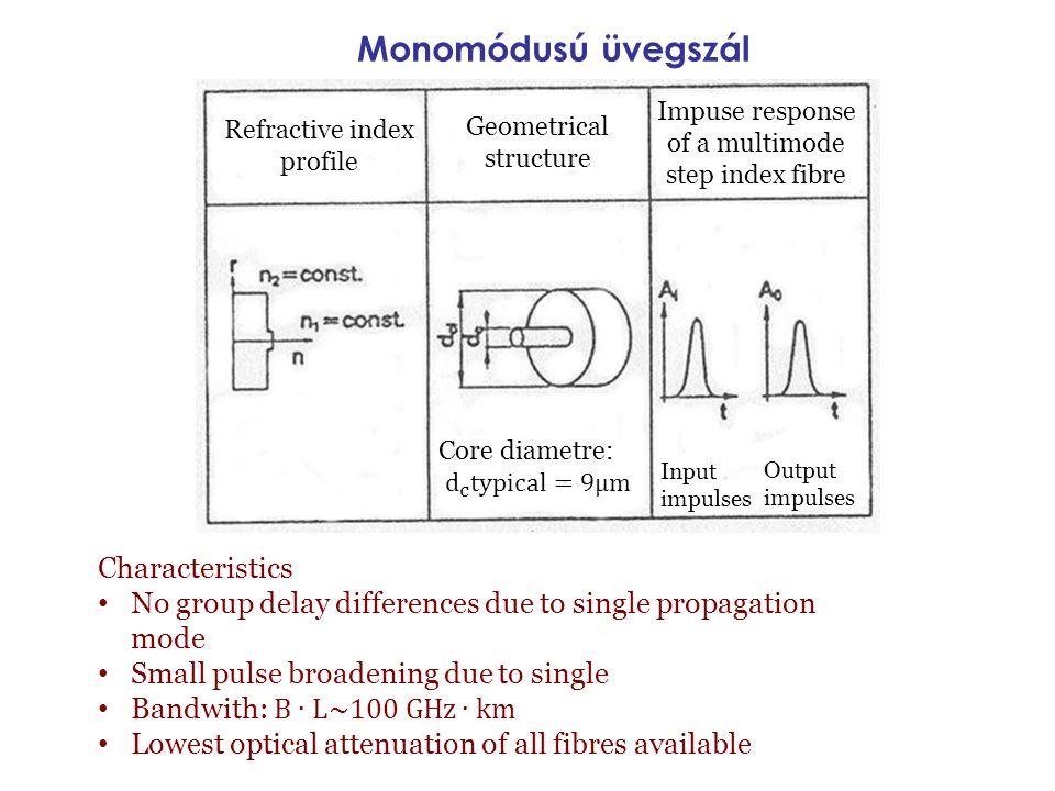 Monomódusú üvegszál Refractive index profile Geometrical structure Impuse response of a multimode step index fibre Input impulses Output impulses