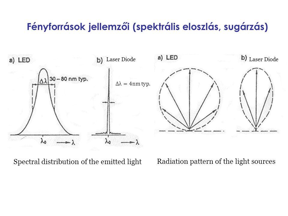 Fényforrások jellemzői (spektrális eloszlás, sugárzás) Laser Diode Spectral distribution of the emitted light Laser Diode Radiation pattern of the lig