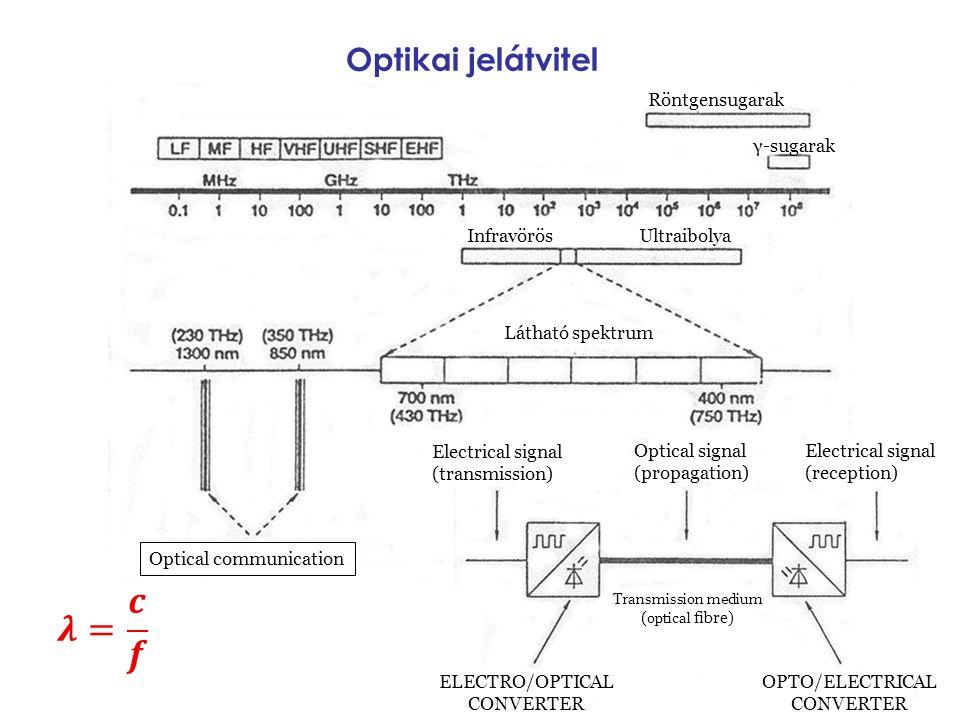 Optikai jelátvitel Röntgensugarak γ-sugarak Infravörös Ultraibolya Látható spektrum Optical communication Electrical signal (transmission) Optical sig