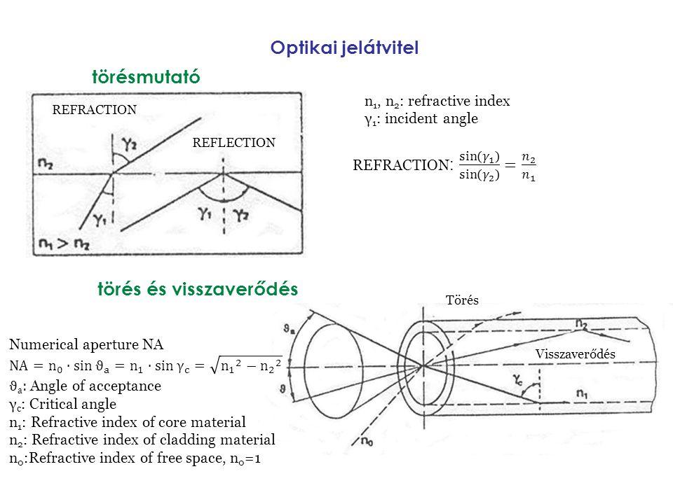 Optikai jelátvitel törés és visszaverődés törésmutató REFRACTION REFLECTION n 1, n 2 : refractive index γ 1 : incident angle Törés Visszaverődés