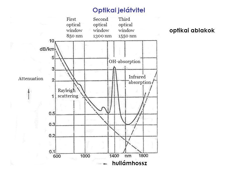 optikai ablakok Optikai jelátvitel hullámhossz Attenuation First optical window 850 nm Second optical window 1300 nm Third optical window 1550 nm Rayl