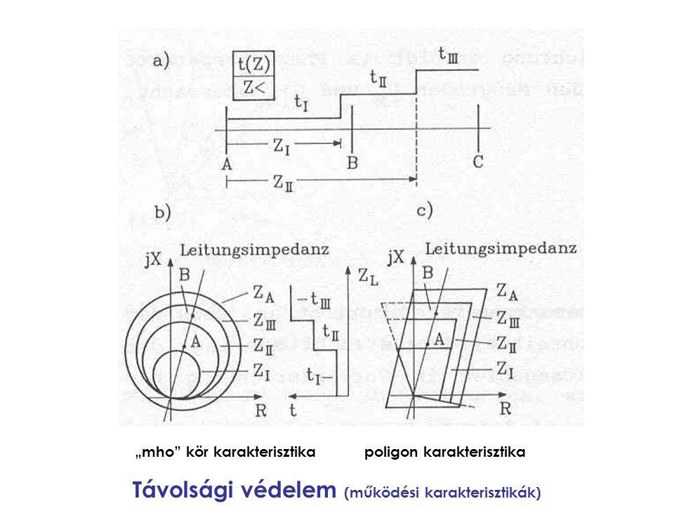 """""""mho"""" kör karakterisztika poligon karakterisztika Távolsági védelem (működési karakterisztikák)"""