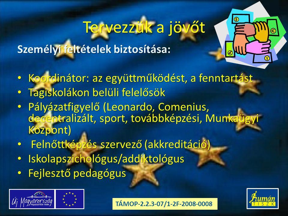 Tervezzük a jövőt Személyi feltételek biztosítása: Koordinátor: az együttműködést, a fenntartást Koordinátor: az együttműködést, a fenntartást Tagiskolákon belüli felelősök Tagiskolákon belüli felelősök Pályázatfigyelő (Leonardo, Comenius, decentralizált, sport, továbbképzési, Munkaügyi Központ) Pályázatfigyelő (Leonardo, Comenius, decentralizált, sport, továbbképzési, Munkaügyi Központ) Felnőttképzés szervező (akkreditáció) Felnőttképzés szervező (akkreditáció) Iskolapszichológus/addiktológus Iskolapszichológus/addiktológus Fejlesztő pedagógus Fejlesztő pedagógus TÁMOP-2.2.3-07/1-2F-2008-0008