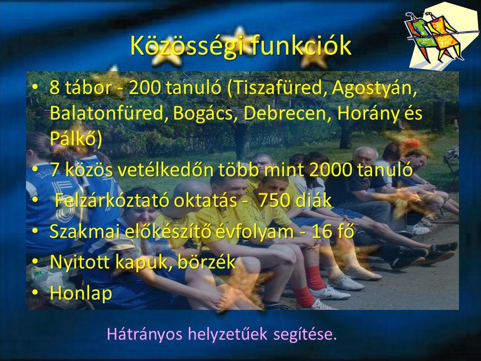 Közösségi funkciók 8 tábor - 200 tanuló ( 8 tábor - 200 tanuló (Tiszafüred, Agostyán, Balatonfüred, Bogács, Debrecen, Horány és Pálkő) 7 közös vetélkedőn több mint 2000 tanuló 7 közös vetélkedőn több mint 2000 tanuló Felzárkóztató oktatás - 750 diák Felzárkóztató oktatás - 750 diák Szakmai előkészítő évfolyam - 16 fő Szakmai előkészítő évfolyam - 16 fő Nyitott kapuk, börzék Nyitott kapuk, börzék Honlap Honlap Hátrányos helyzetűek segítése.