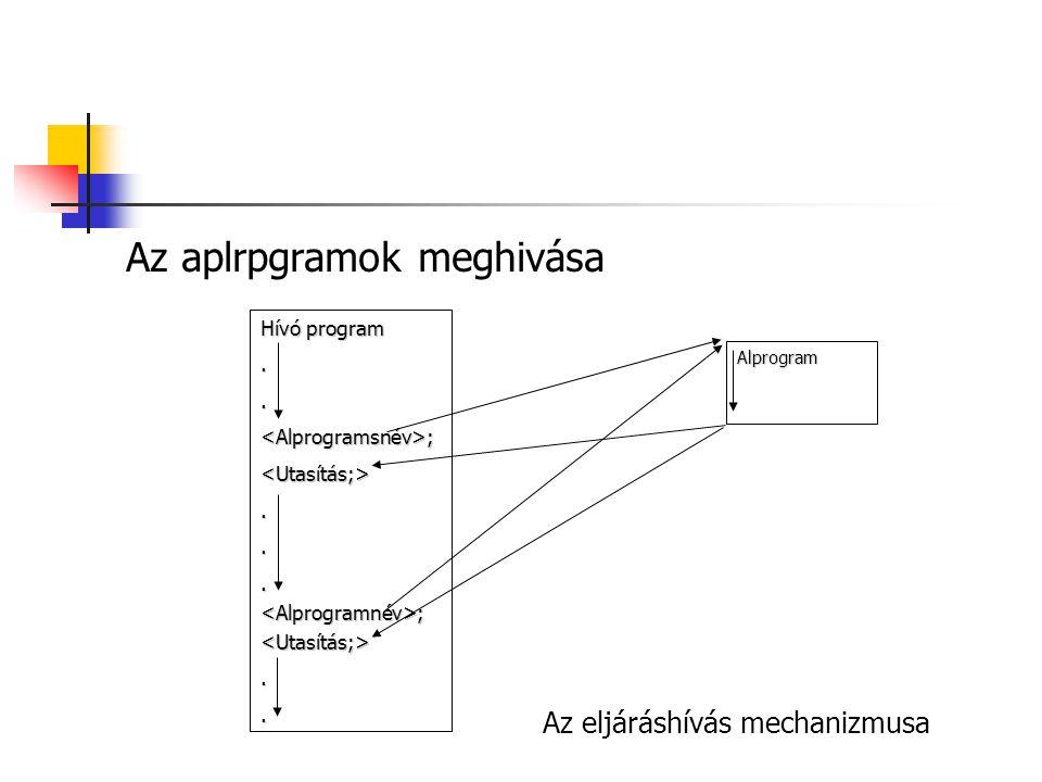 Az aplrpgramok meghivása Az eljáráshívás mechanizmusa Hívó program..<Alprogramsnév>;<Utasítás;>...<Alprogramnév>;<Utasítás;>.. Alprogram