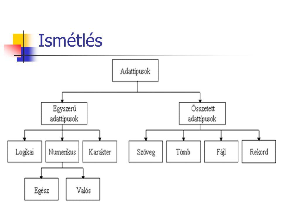 A Pascal nyelv eddig tanult beépített típusai: Egyszerű típusok Boolean, Shortint, Integer, Longint, Byte, Word, Real, Single, Double, Extended, Char Összetett típusok String Array [indextip1, indextip2] of elemtipus;