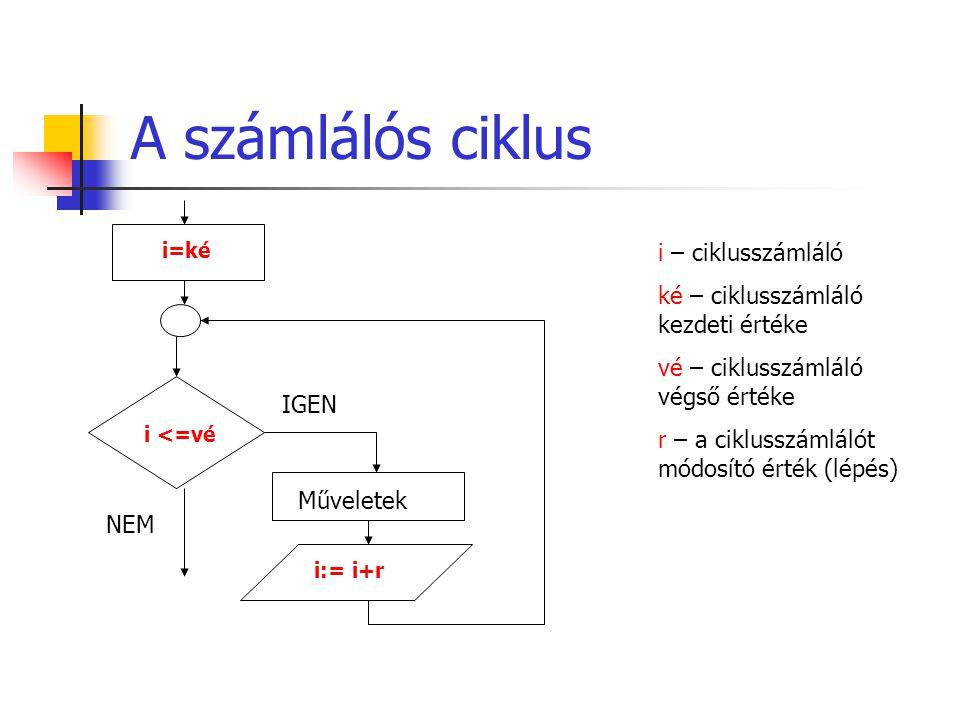 A számlálós ciklus i:= i+r Műveletek i <=vé IGEN i=ké NEM i – ciklusszámláló ké – ciklusszámláló kezdeti értéke vé – ciklusszámláló végső értéke r – a ciklusszámlálót módosító érték (lépés)