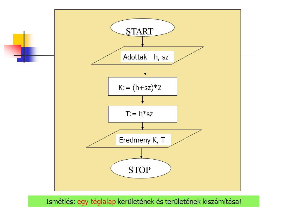START Eredmeny K, T K:= (h+sz)*2 T:= h*sz Adottak h, sz STOP Ismétlés: egy téglalap kerületének és területének kiszámítása!