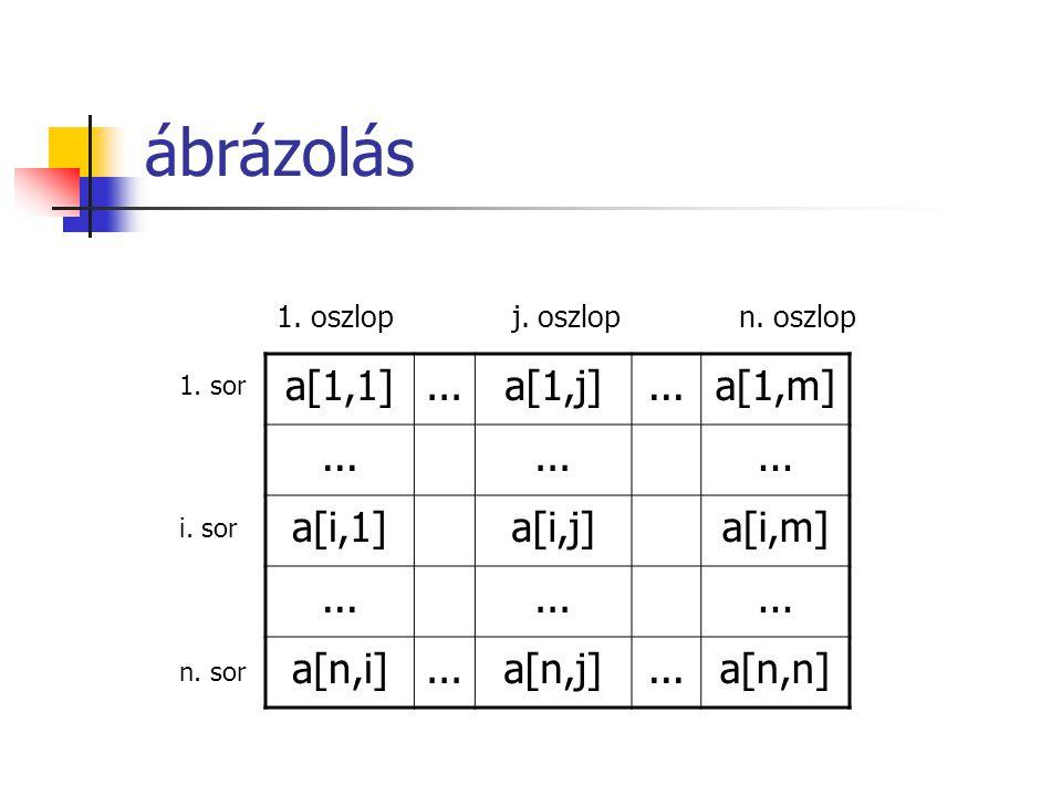 a[1,1]...a[1,j]...a[1,m]... a[i,1]a[i,j]a[i,m]... a[n,i]...a[n,j]...a[n,n] 1. oszlop j. oszlop n. oszlop 1. sor i. sor n. sor ábrázolás