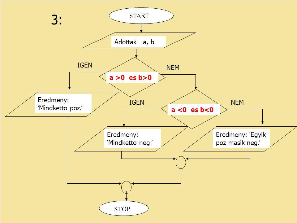 3: STOP Adottak a, b START a >0 es b>0 IGEN NEM Eredmeny: 'Mindketto poz.' a <0 es b<0 Eredmeny: 'Mindketto neg.' IGENNEM Eredmeny: 'Egyik poz masik n