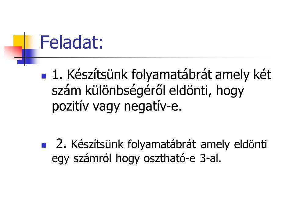 Feladat: 1. Készítsünk folyamatábrát amely két szám különbségéről eldönti, hogy pozitív vagy negatív-e. 2. Készítsünk folyamatábrát amely eldönti egy