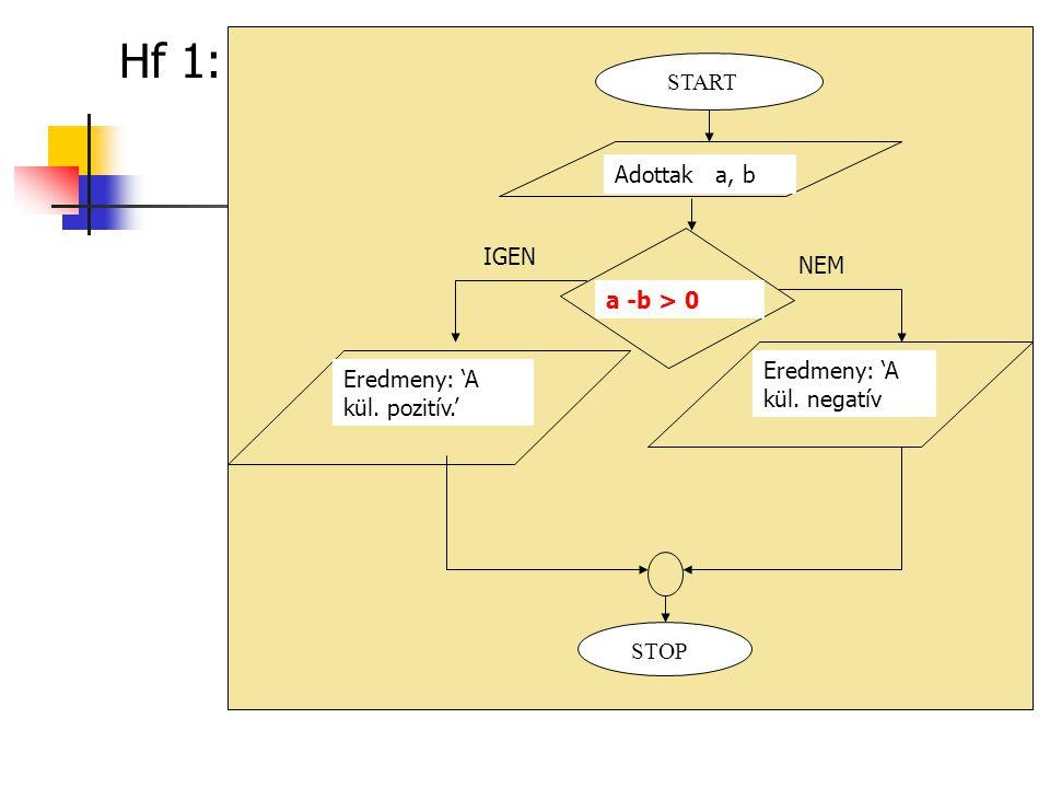 Hf 1: STOP Adottak a, b START a -b > 0 Eredmeny: 'A kül. negatív IGEN NEM Eredmeny: 'A kül. pozitív.'