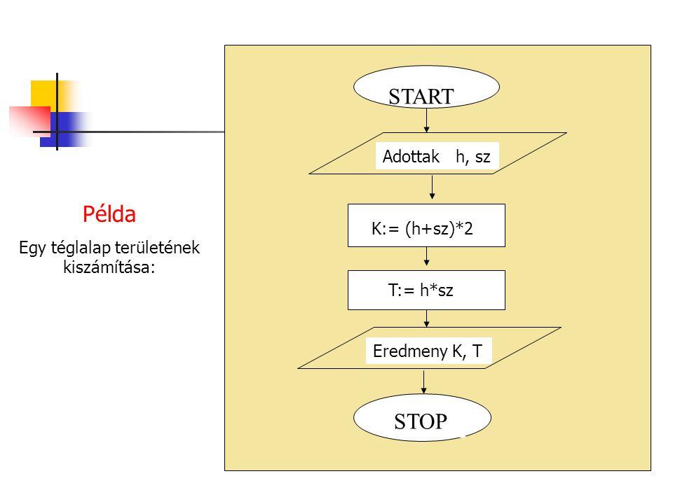Hf 1: STOP Adottak a, b START a -b > 0 Eredmeny: 'A kül.