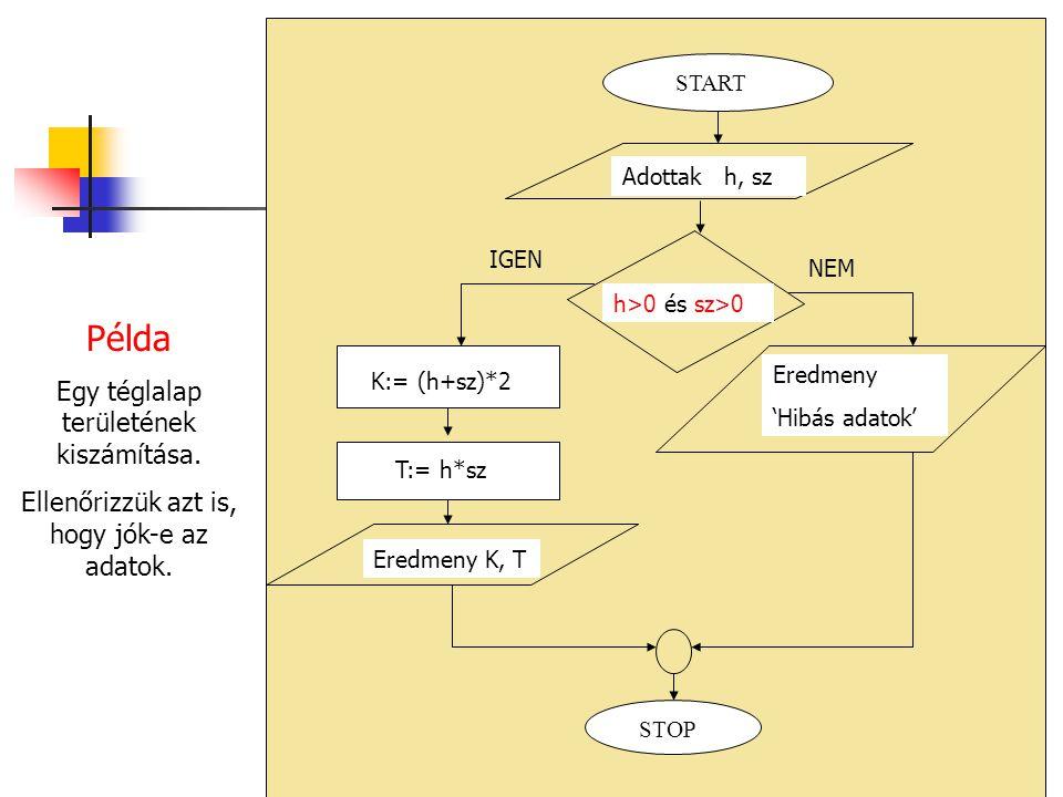 Példa Egy téglalap területének kiszámítása. Ellenőrizzük azt is, hogy jók-e az adatok. Eredmeny K, T K:= (h+sz)*2 T:= h*sz STOP Adottak h, sz START h>