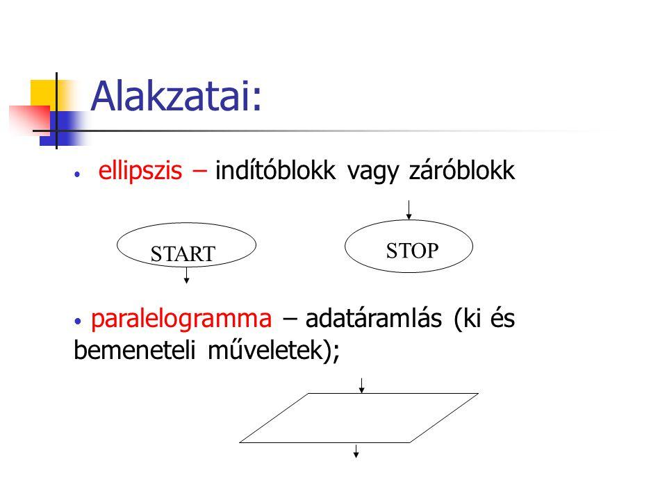 Alakzatai: ellipszis – indítóblokk vagy záróblokk START STOP paralelogramma – adatáramlás (ki és bemeneteli műveletek);