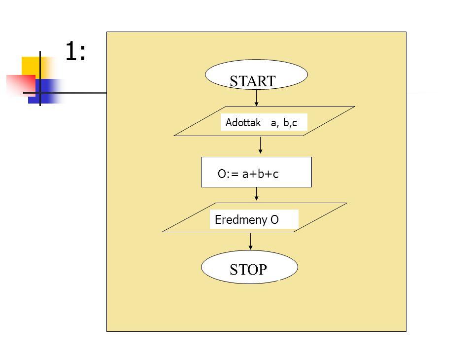 START Eredmeny O O:= a+b+c Adottak a, b,c STOP 1: