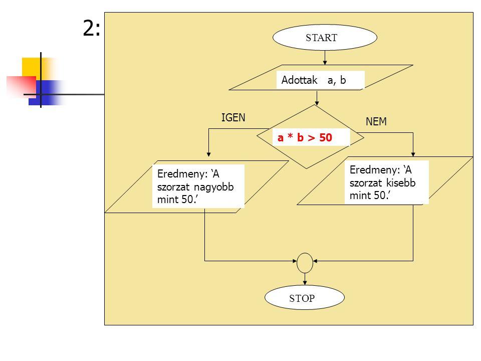 3: STOP Adottak a, b START a >0 es b>0 IGEN NEM Eredmeny: 'Mindketto poz.' a <0 es b<0 Eredmeny: 'Mindketto neg.' IGENNEM Eredmeny: 'Egyik poz masik neg.'