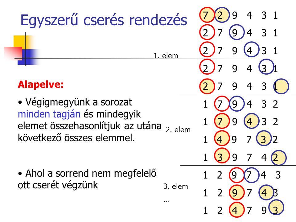 Egyszerű cserés rendezés 7 2 9 4 3 1 2 7 9 4 3 1 1 7 9 4 3 2 1 4 9 7 3 2 1 3 9 7 4 2 1 2 9 7 4 3 1 2 4 7 9 3 Alapelve: Végigmegyünk a sorozat minden t