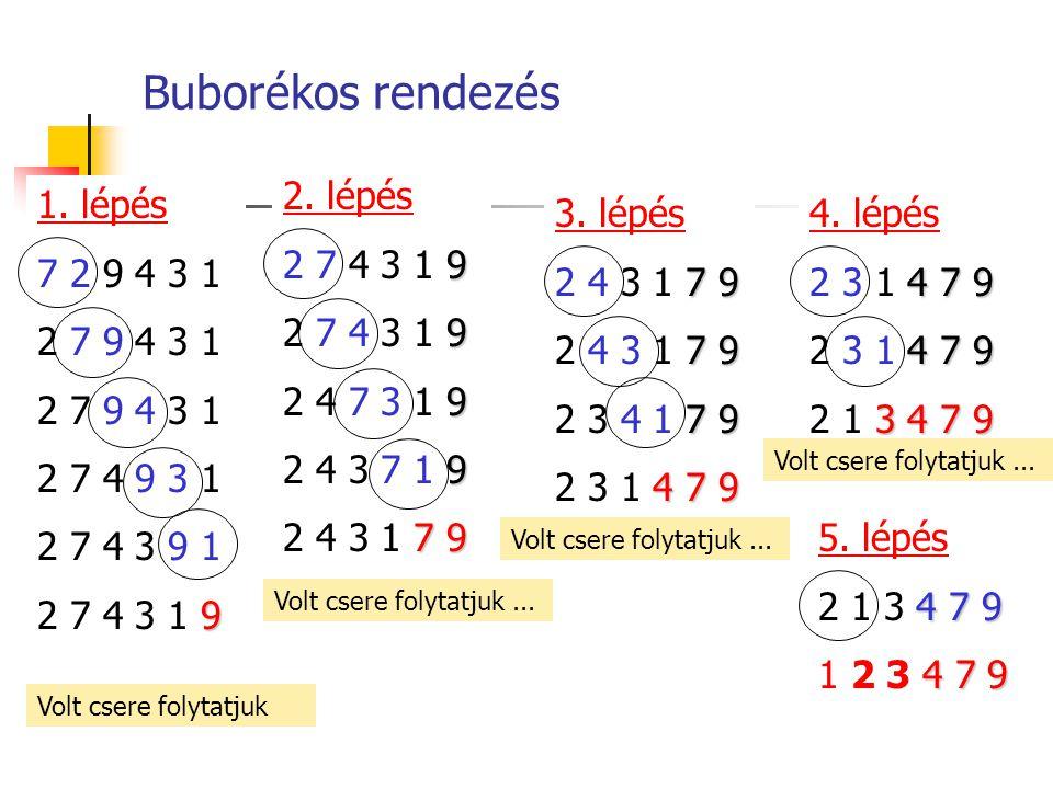 1. lépés 7 2 9 4 3 1 2 7 9 4 3 1 2 7 4 9 3 1 2 7 4 3 9 1 9 2 7 4 3 1 9 Buborékos rendezés 2. lépés 9 2 7 4 3 1 9 9 2 4 7 3 1 9 9 2 4 3 7 1 9 7 9 2 4 3