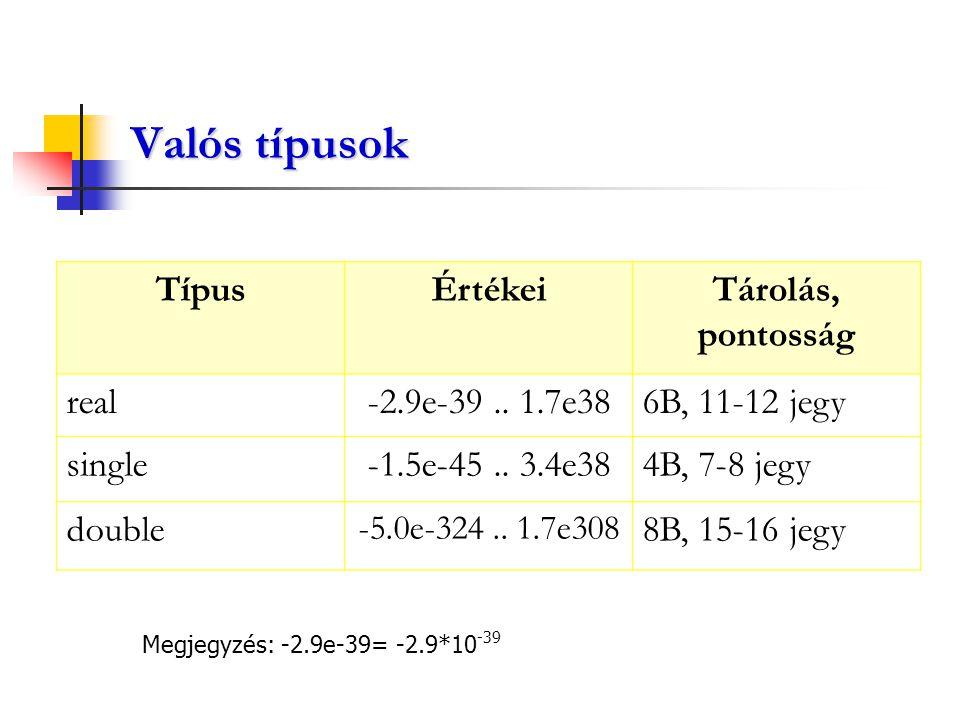 Valós típusok TípusÉrtékeiTárolás, pontosság real-2.9e-39.. 1.7e386B, 11-12 jegy single-1.5e-45.. 3.4e384B, 7-8 jegy double -5.0e-324.. 1.7e308 8B, 15