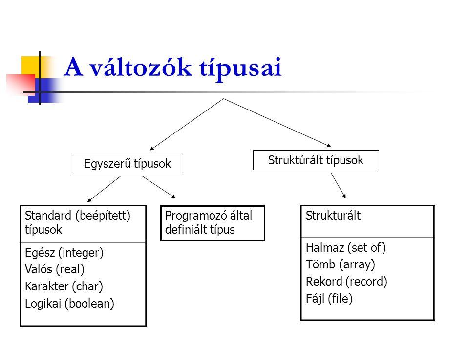 A változók típusai Standard (beépített) típusok Egész (integer) Valós (real) Karakter (char) Logikai (boolean) Egyszerű típusok Struktúrált típusok Pr