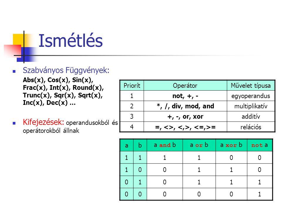 Ismétlés Szabványos Függvények: Abs(x), Cos(x), Sin(x), Frac(x), Int(x), Round(x), Trunc(x), Sqr(x), Sqrt(x), Inc(x), Dec(x)... Kifejezések: operandus