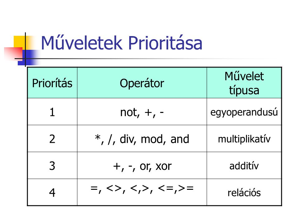 Műveletek Prioritása PriorításOperátor Művelet típusa 1not, +, - egyoperandusú 2*, /, div, mod, and multiplikatív 3+, -, or, xor additív 4 =, <>,, = relációs