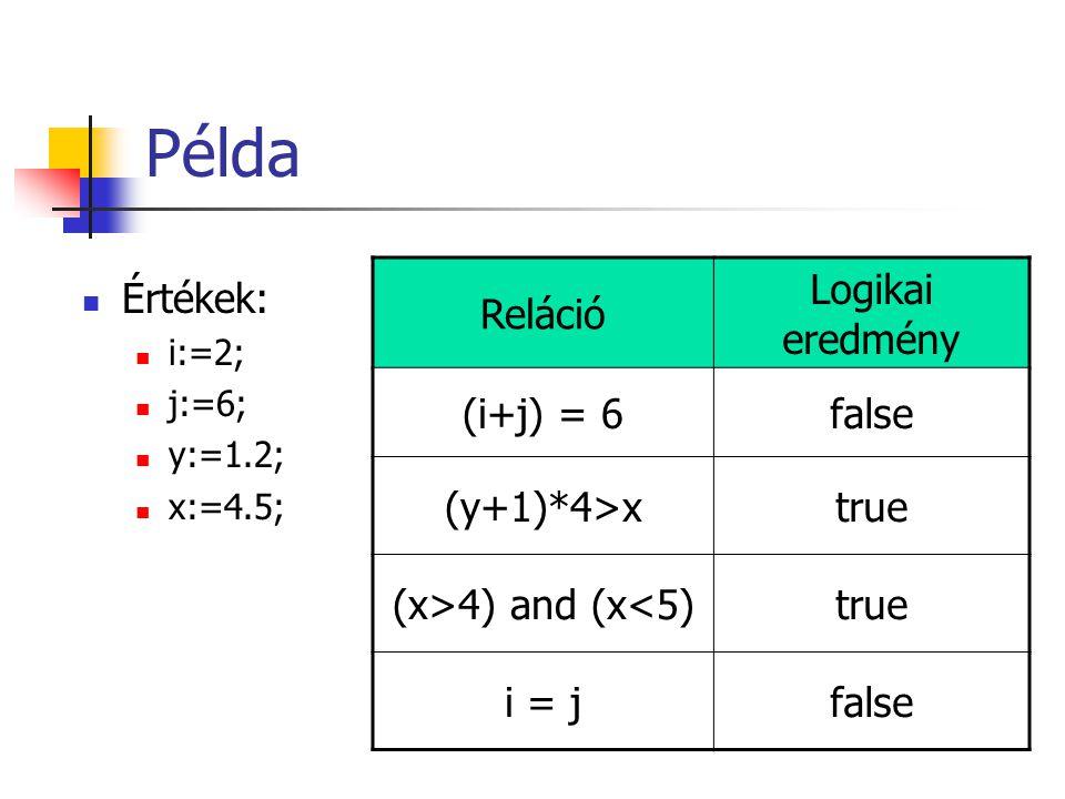 Példa Értékek: i:=2; j:=6; y:=1.2; x:=4.5; Reláció Logikai eredmény (i+j) = 6false (y+1)*4>xtrue (x>4) and (x<5)true i = jfalse