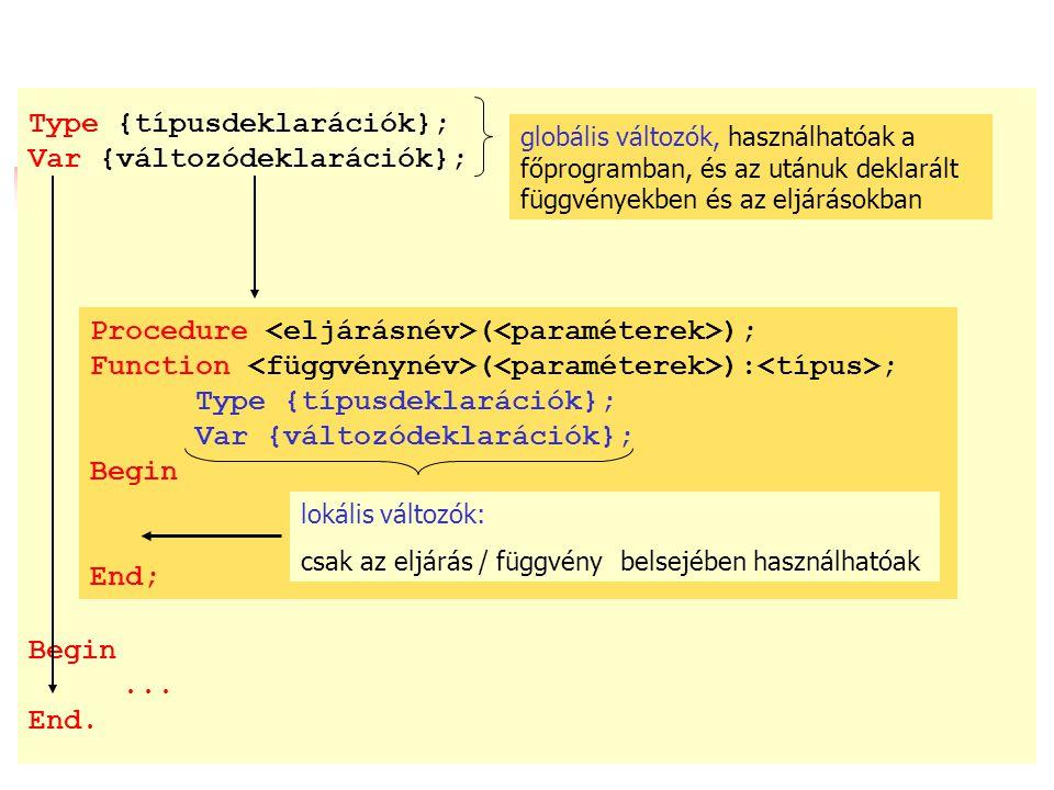 Type {típusdeklarációk}; Var {változódeklarációk}; Begin...