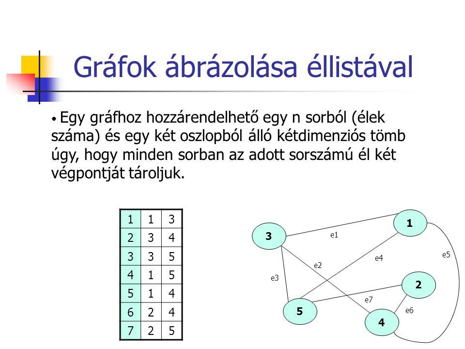 Gráfok ábrázolása éllistával 1 3 2 5 4 e1 e3 e2 e4 e6 e7 e5 113 234 335 415 514 624 725 Egy gráfhoz hozzárendelhető egy n sorból (élek száma) és egy k