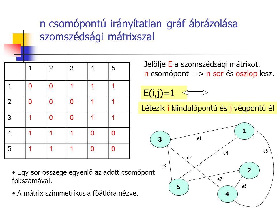 n csomópontú irányítatlan gráf ábrázolása szomszédsági mátrixszal 12345 100111 200011 310011 411100 511100 Jelölje E a szomszédsági mátrixot. n csomóp