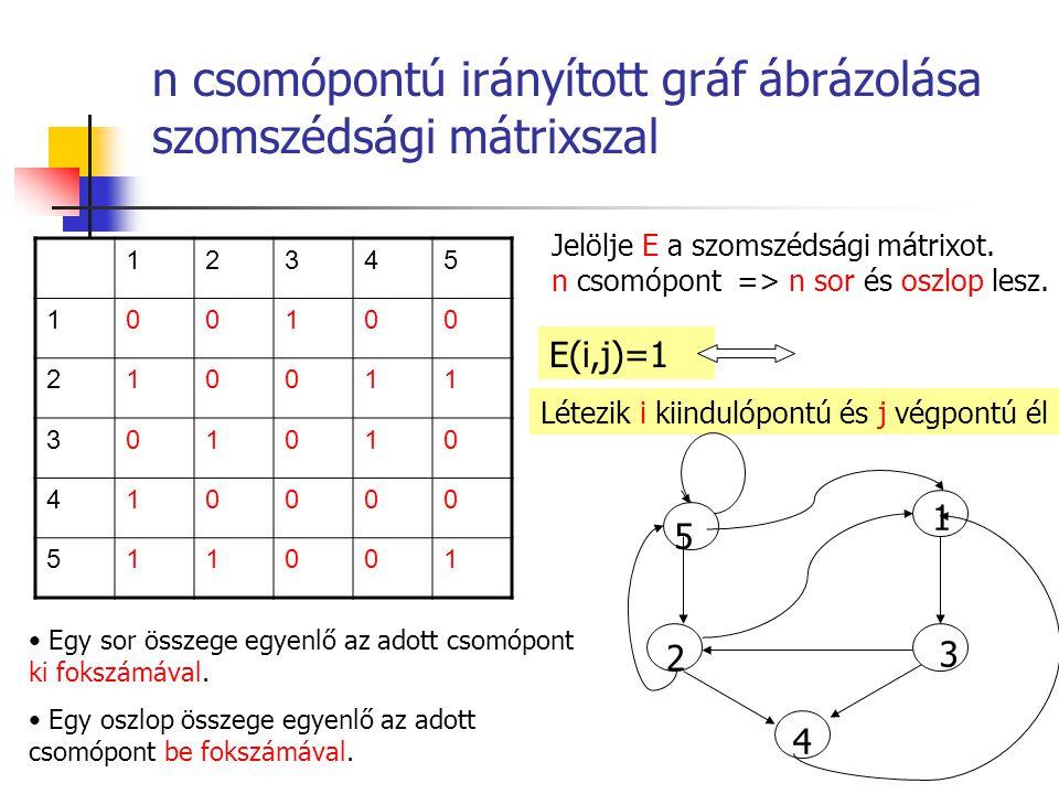 n csomópontú irányított gráf ábrázolása szomszédsági mátrixszal Jelölje E a szomszédsági mátrixot. n csomópont => n sor és oszlop lesz. E(i,j)=1 Létez