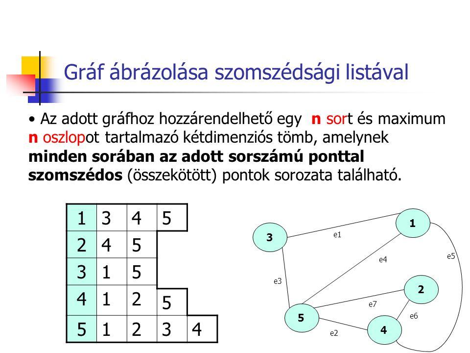 Gráf ábrázolása szomszédsági listával 1345 245 315 412 5 51234 1 3 2 5 4 e1 e3 e4 e6 e7 e5 e2 Az adott gráfhoz hozzárendelhető egy n sort és maximum n
