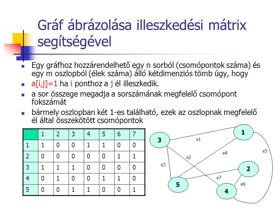 Gráf ábrázolása illeszkedési mátrix segítségével Egy gráfhoz hozzárendelhető egy n sorból (csomópontok száma) és egy m oszlopból (élek száma) álló két