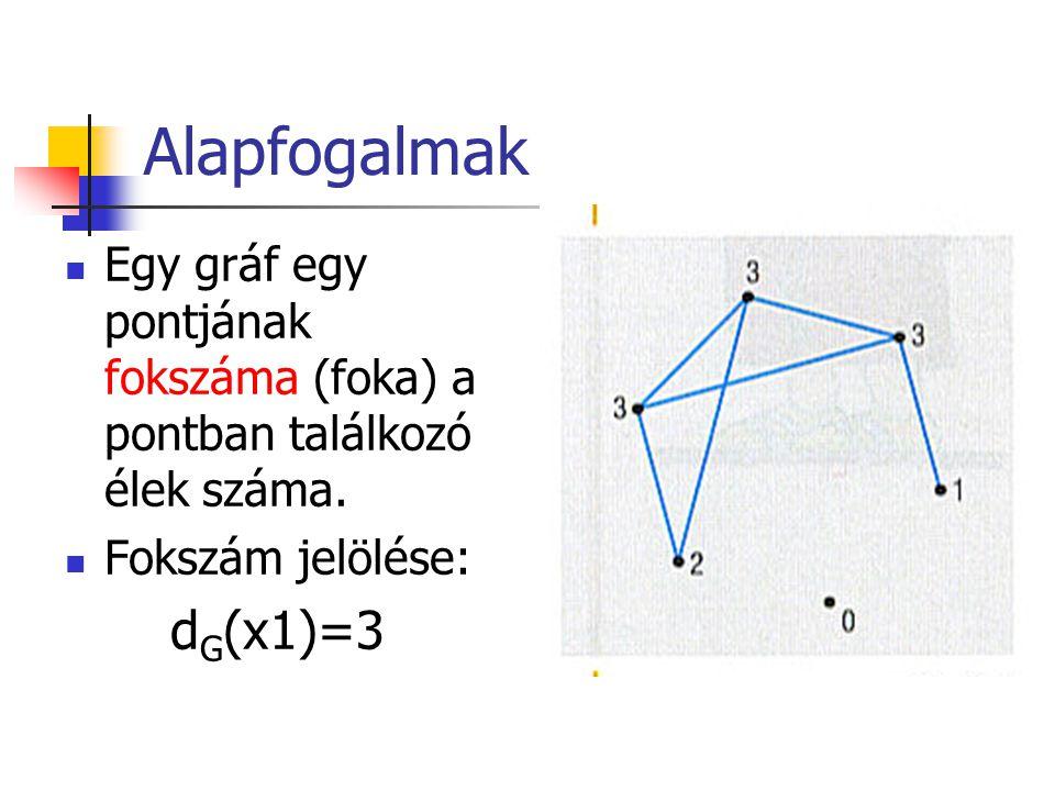 Alapfogalmak Egy gráf egy pontjának fokszáma (foka) a pontban találkozó élek száma.