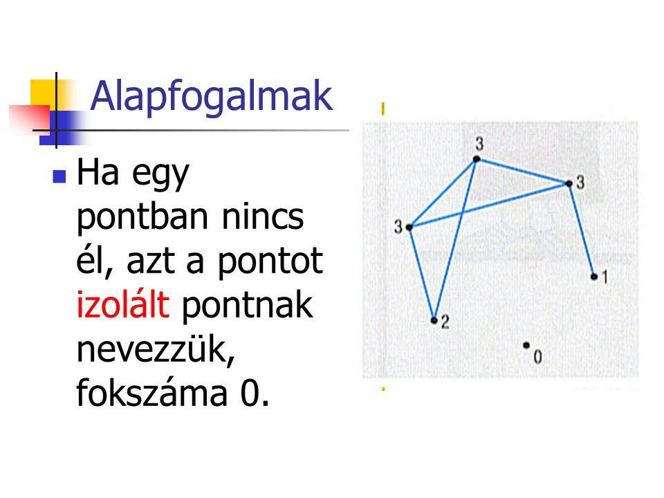 Alapfogalmak Ha egy pontban nincs él, azt a pontot izolált pontnak nevezzük, fokszáma 0.